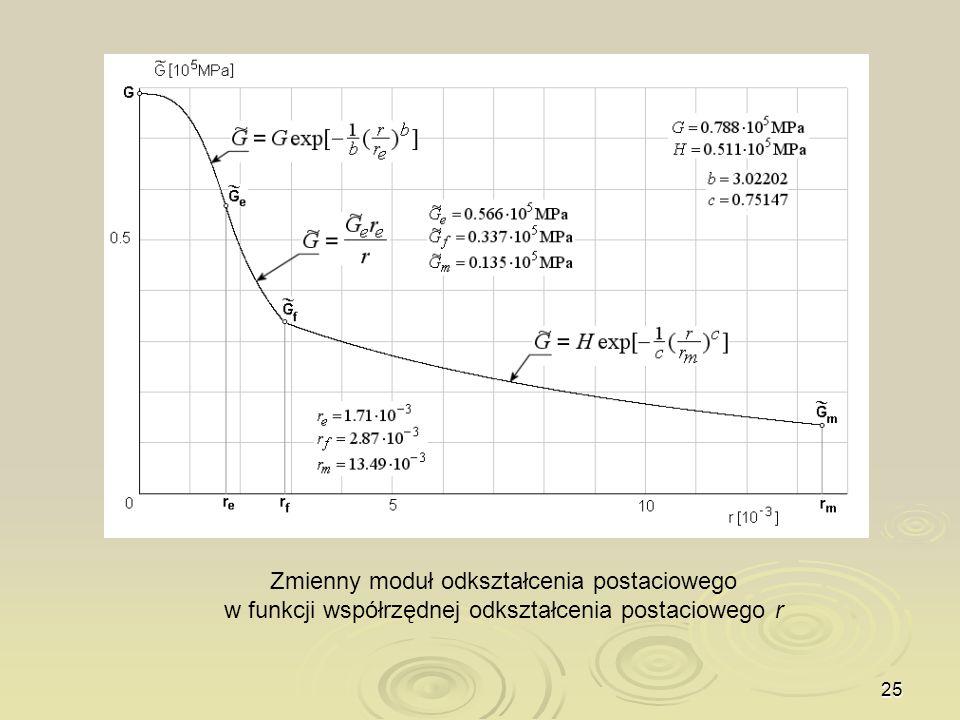 25 Zmienny moduł odkształcenia postaciowego w funkcji współrzędnej odkształcenia postaciowego r
