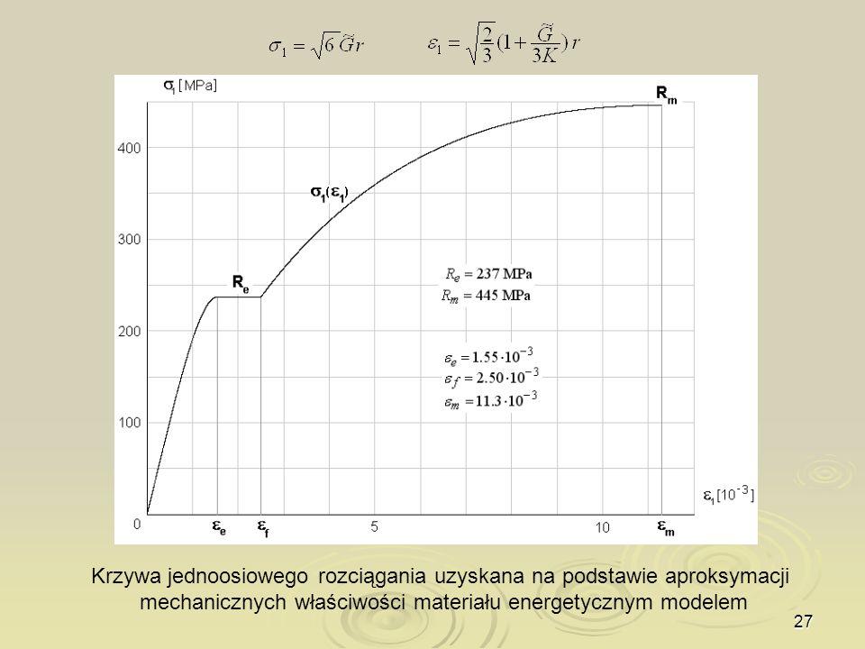 27 Krzywa jednoosiowego rozciągania uzyskana na podstawie aproksymacji mechanicznych właściwości materiału energetycznym modelem