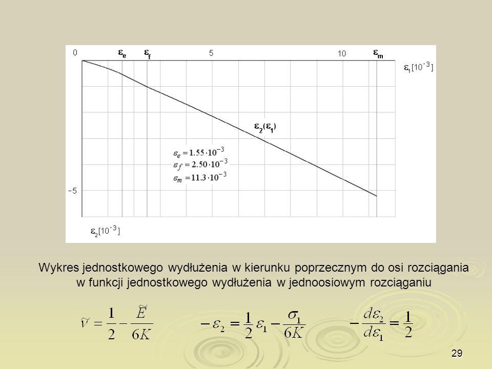 29 Wykres jednostkowego wydłużenia w kierunku poprzecznym do osi rozciągania w funkcji jednostkowego wydłużenia w jednoosiowym rozciąganiu