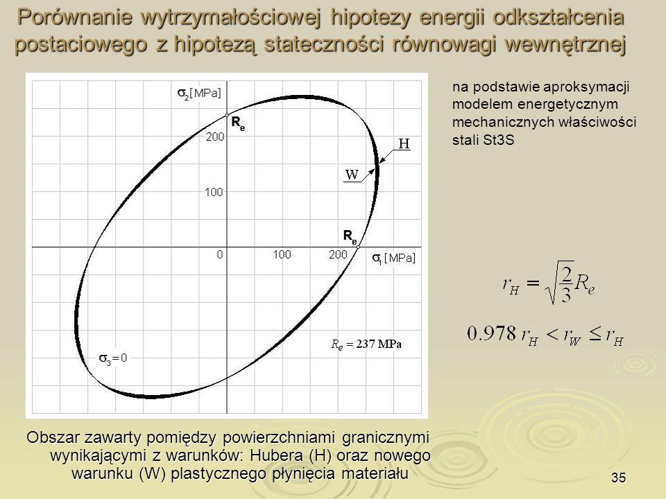 35 Porównanie wytrzymałościowej hipotezy energii odkształcenia postaciowego z hipotezą stateczności równowagi wewnętrznej Obszar zawarty pomiędzy powi