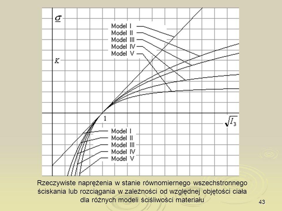 43 Rzeczywiste naprężenia w stanie równomiernego wszechstronnego ściskania lub rozciągania w zależności od względnej objętości ciała dla różnych model
