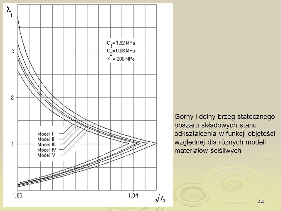 44 Górny i dolny brzeg statecznego obszaru składowych stanu odkształcenia w funkcji objętości względnej dla różnych modeli materiałów ściśliwych