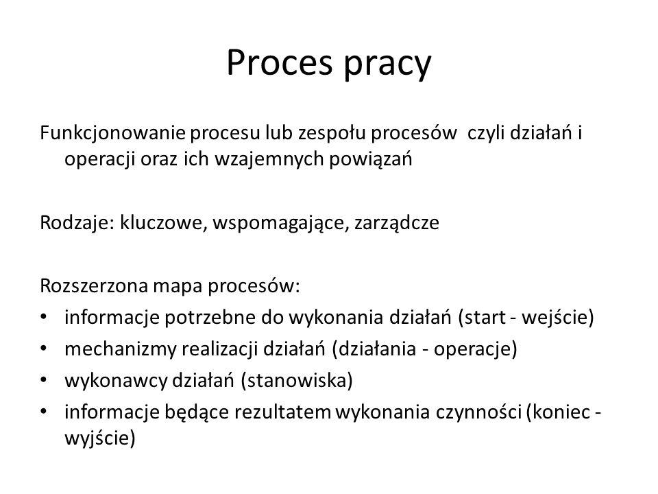 Proces pracy Funkcjonowanie procesu lub zespołu procesów czyli działań i operacji oraz ich wzajemnych powiązań Rodzaje: kluczowe, wspomagające, zarząd