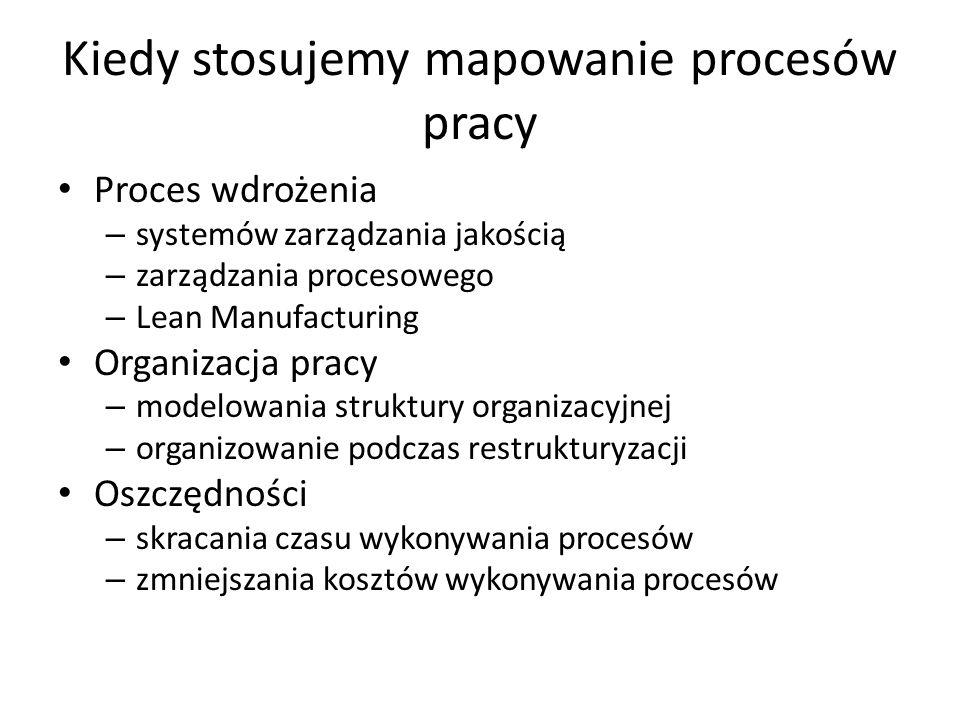 Etapy mapowania procesów Identyfikacja kluczowych procesów Opracowanie hierarchii obszarów i procesów, odzwierciedlającej w możliwie jak największym stopniu podział firmy na piony (obszary) funkcjonalne Ogólny opis procesów elementarnych, scharakteryzowany poprzez: – zdarzenie (zdarzenia) początkowe – listę (lub ogólny opis) działań składowych – zdarzenie (zdarzenia) końcowe – wykonawcę (lub wykonawców) Opracowanie ogólnych i szczegółowych map (diagramów) procesów Analiza niedoskonałości organizacyjnych