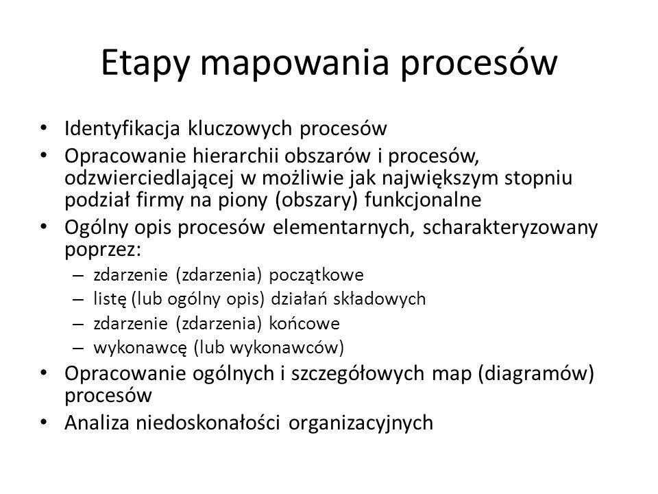 Etapy mapowania procesów Identyfikacja kluczowych procesów Opracowanie hierarchii obszarów i procesów, odzwierciedlającej w możliwie jak największym s