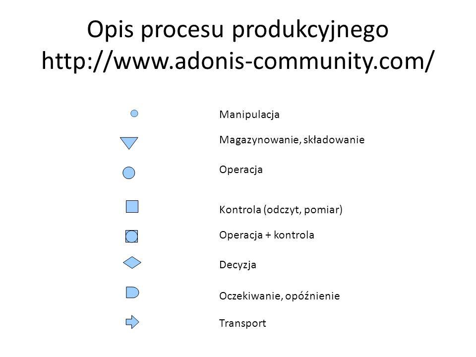 Manipulacja Magazynowanie, składowanie Operacja Kontrola (odczyt, pomiar) Operacja + kontrola Decyzja Oczekiwanie, opóźnienie Transport Opis procesu p