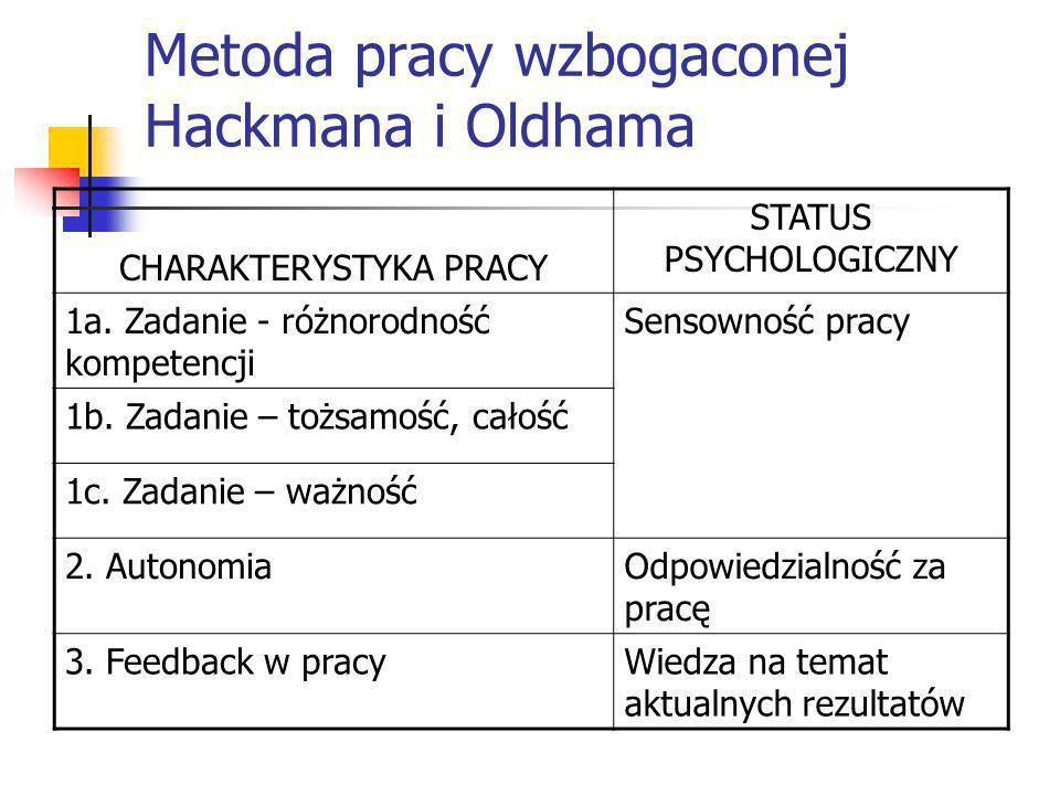 Metoda pracy wzbogaconej Hackmana i Oldhama CHARAKTERYSTYKA PRACY STATUS PSYCHOLOGICZNY 1a. Zadanie - różnorodność kompetencji Sensowność pracy 1b. Za