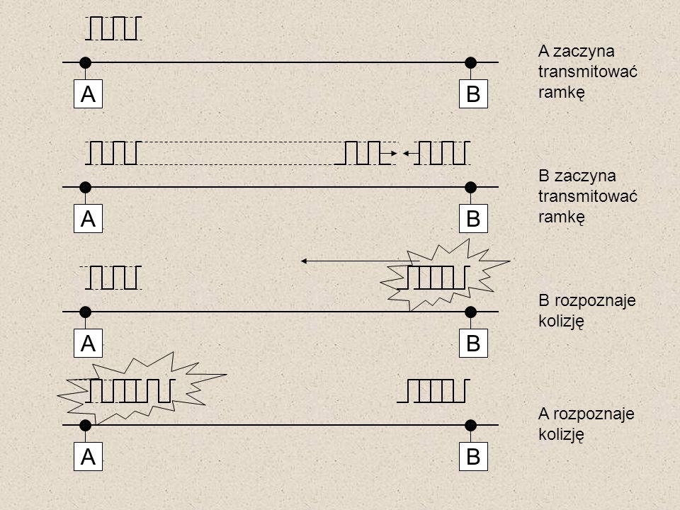 AB A zaczyna transmitować ramkę AB B zaczyna transmitować ramkę AB B rozpoznaje kolizję AB A rozpoznaje kolizję