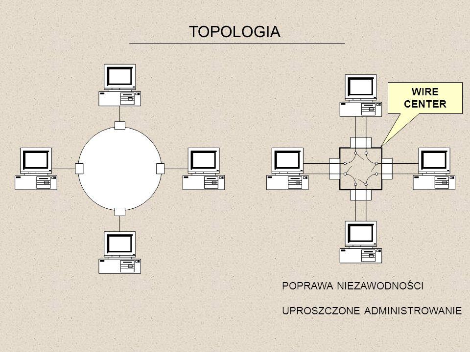 TOPOLOGIA WIRE CENTER POPRAWA NIEZAWODNOŚCI UPROSZCZONE ADMINISTROWANIE