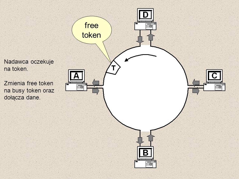 Nadawca oczekuje na token. Zmienia free token na busy token oraz dołącza dane. free token