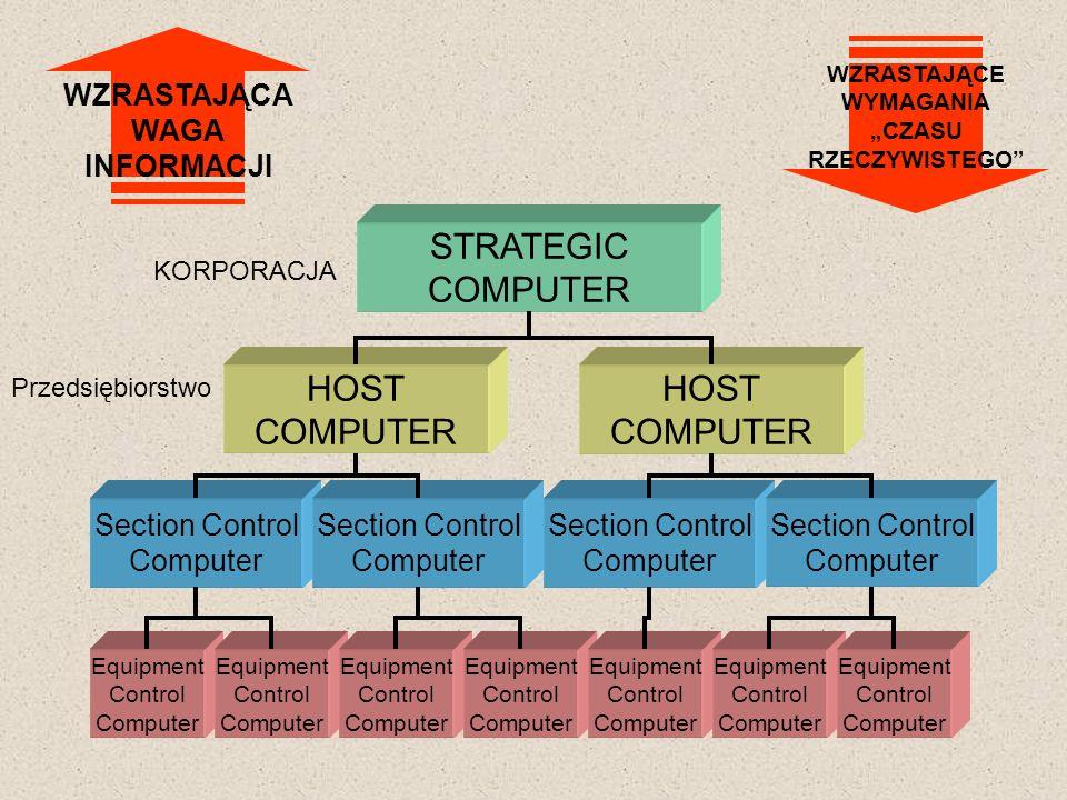 STRATEGIC COMPUTER HOST COMPUTER HOST COMPUTER Section Control Computer Section Control Computer Section Control Computer Section Control Computer Equ