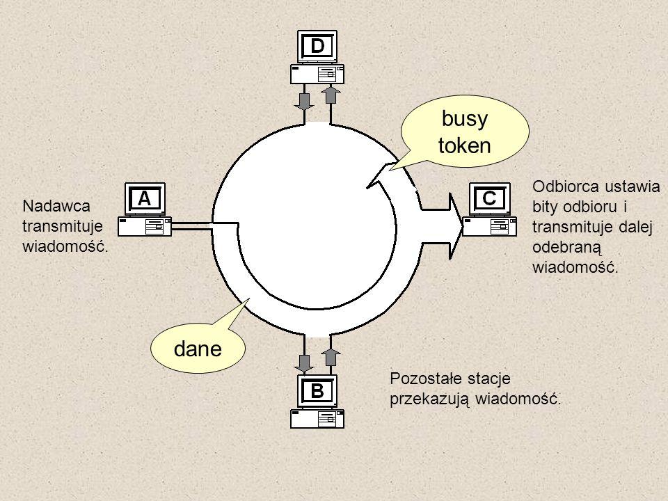 Nadawca transmituje wiadomość. Odbiorca ustawia bity odbioru i transmituje dalej odebraną wiadomość. busy token dane Pozostałe stacje przekazują wiado