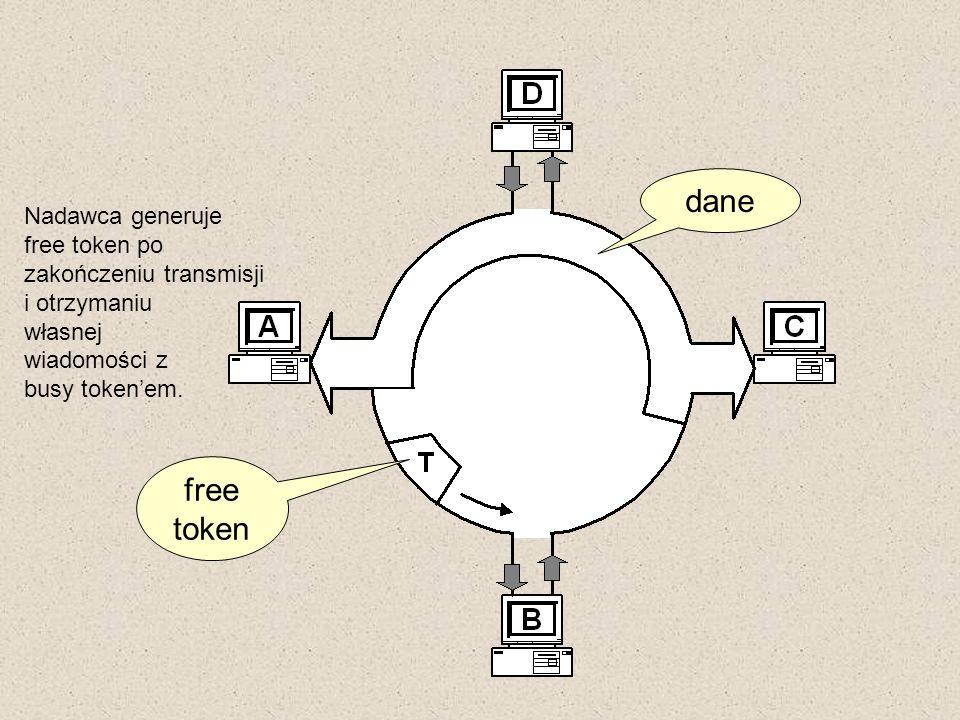 Nadawca generuje free token po zakończeniu transmisji i otrzymaniu własnej wiadomości z busy tokenem. dane free token