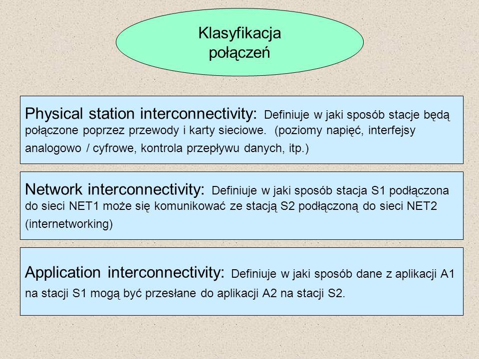 Klasyfikacja połączeń Physical station interconnectivity: Definiuje w jaki sposób stacje będą połączone poprzez przewody i karty sieciowe. (poziomy na
