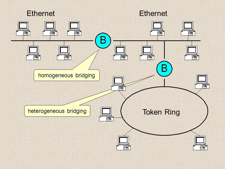 heterogeneous bridging Token Ring Ethernet homogeneous bridging