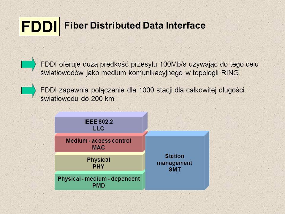 FDDI Fiber Distributed Data Interface FDDI oferuje dużą prędkość przesyłu 100Mb/s używając do tego celu światłowodów jako medium komunikacyjnego w top
