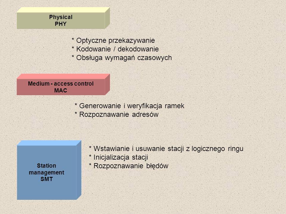 Physical PHY * Optyczne przekazywanie * Kodowanie / dekodowanie * Obsługa wymagań czasowych Medium - access control MAC Station management SMT * Gener