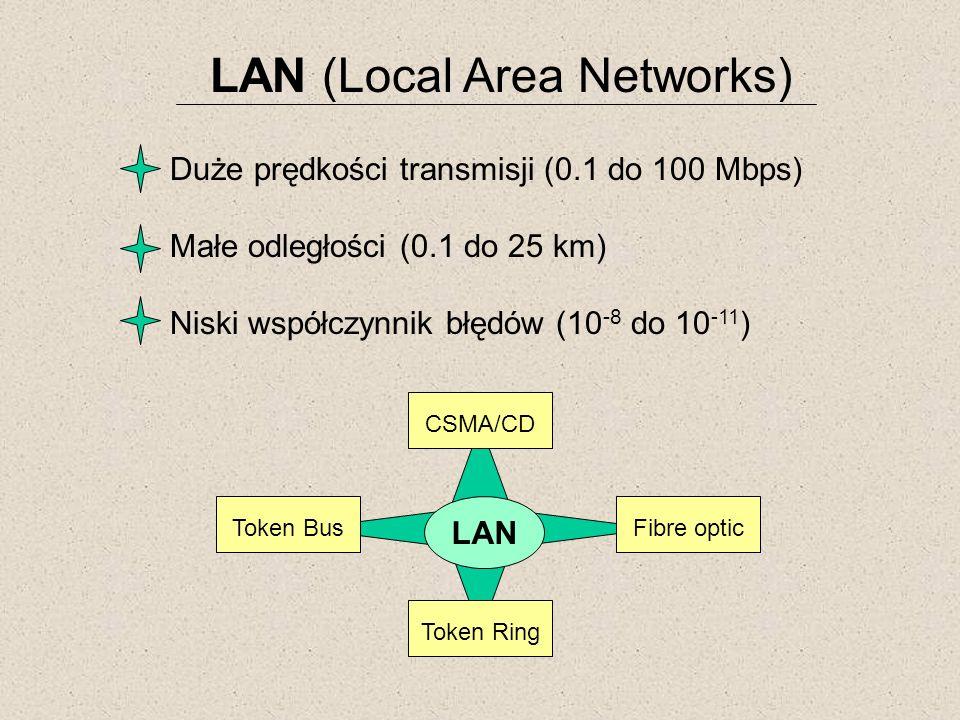 LAN (Local Area Networks) Duże prędkości transmisji (0.1 do 100 Mbps) Małe odległości (0.1 do 25 km) Niski współczynnik błędów (10 -8 do 10 -11 ) LAN