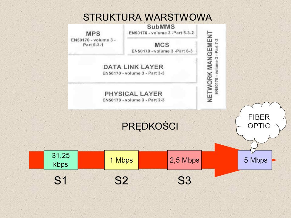 STRUKTURA WARSTWOWA PRĘDKOŚCI 31,25 kbps 1 Mbps2,5 Mbps S1S2S3 5 Mbps FIBER OPTIC