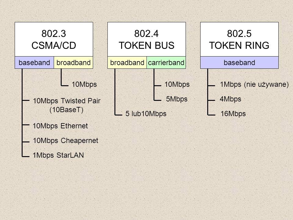 802.3 CSMA/CD 802.4 TOKEN BUS 802.5 TOKEN RING basebandbroadbandbasebandbroadbandcarrierband 10Mbps 10Mbps Twisted Pair (10BaseT) 10Mbps Ethernet 10Mb