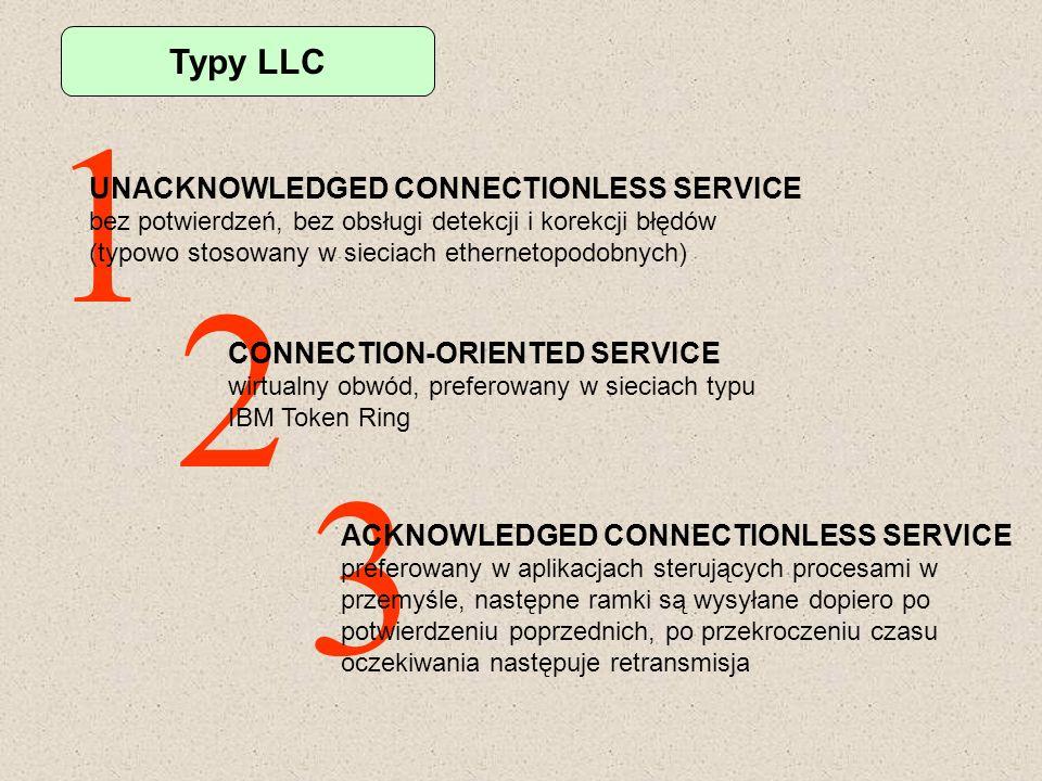 Typy LLC 1 UNACKNOWLEDGED CONNECTIONLESS SERVICE bez potwierdzeń, bez obsługi detekcji i korekcji błędów (typowo stosowany w sieciach ethernetopodobny