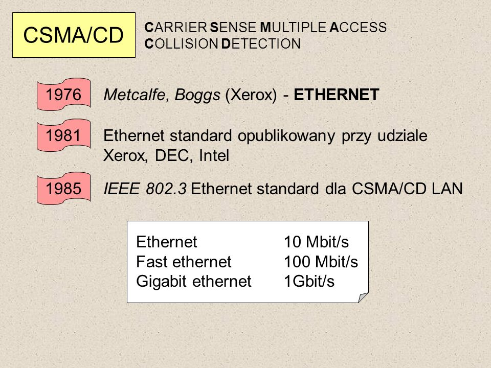 CSMA/CD CARRIER SENSE MULTIPLE ACCESS COLLISION DETECTION 1976 Metcalfe, Boggs (Xerox) - ETHERNET 1981 Ethernet standard opublikowany przy udziale Xer