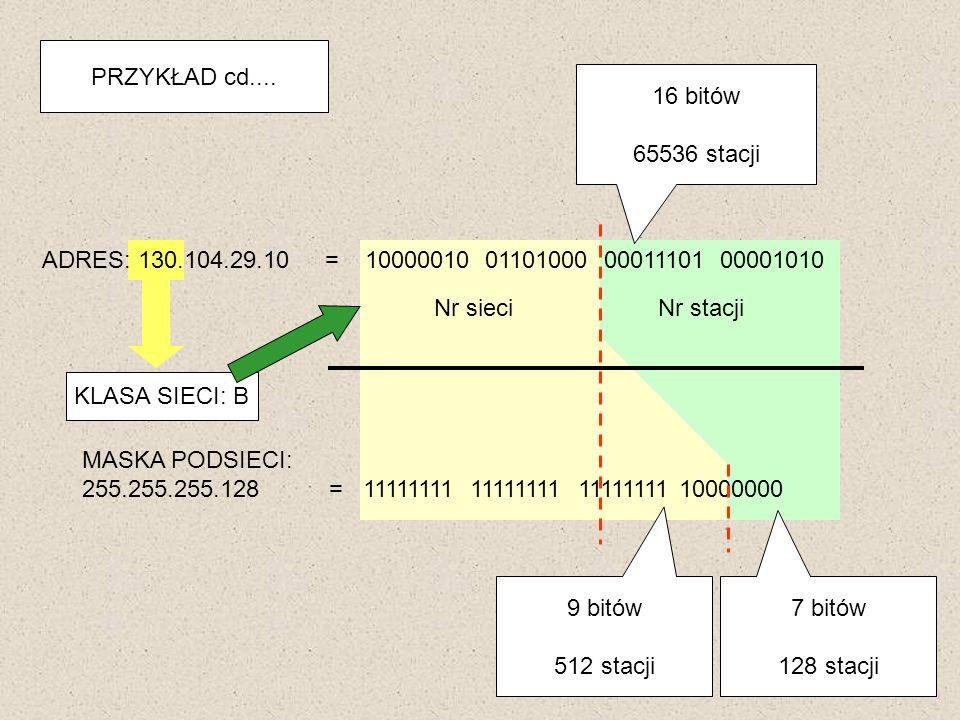 PRZYKŁAD cd.... ADRES: 130.104.29.10 = 10000010 01101000 00011101 00001010 KLASA SIECI: B Nr stacjiNr sieci MASKA PODSIECI: 255.255.255.128 = 11111111