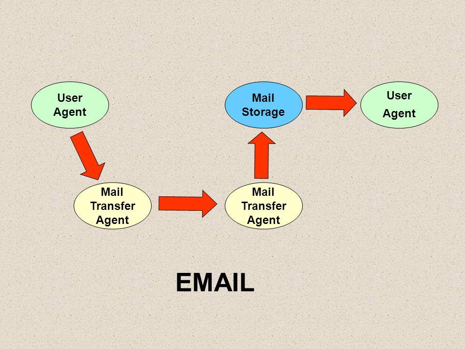 User Agent User Agent Mail Transfer Agent Mail Transfer Agent Mail Storage EMAIL