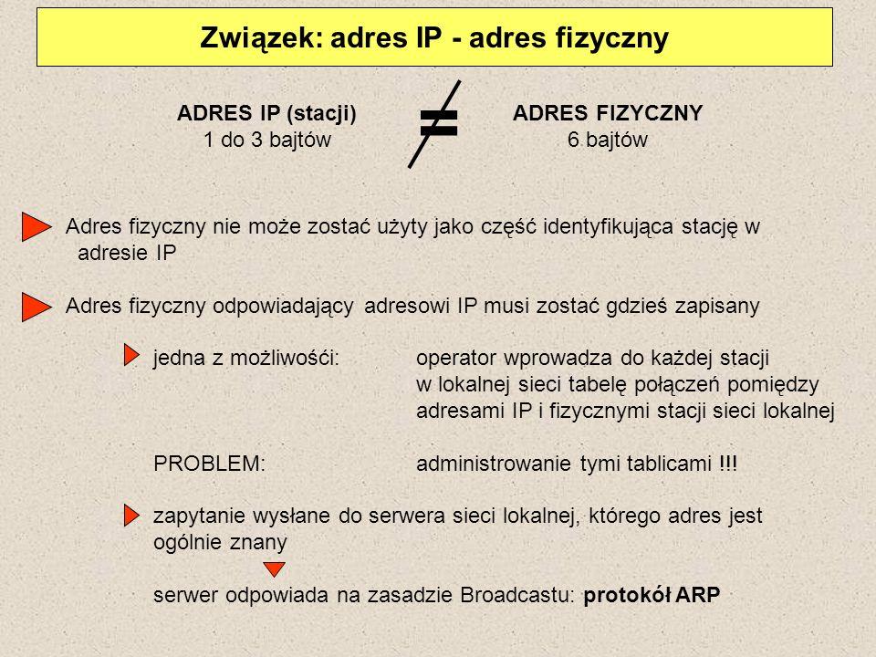 Związek: adres IP - adres fizyczny ADRES IP (stacji) 1 do 3 bajtów ADRES FIZYCZNY 6 bajtów = Adres fizyczny nie może zostać użyty jako część identyfik