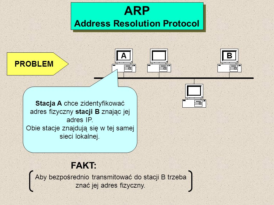 ARP Address Resolution Protocol ARP Address Resolution Protocol PROBLEM Stacja A chce zidentyfikować adres fizyczny stacji B znając jej adres IP. Obie
