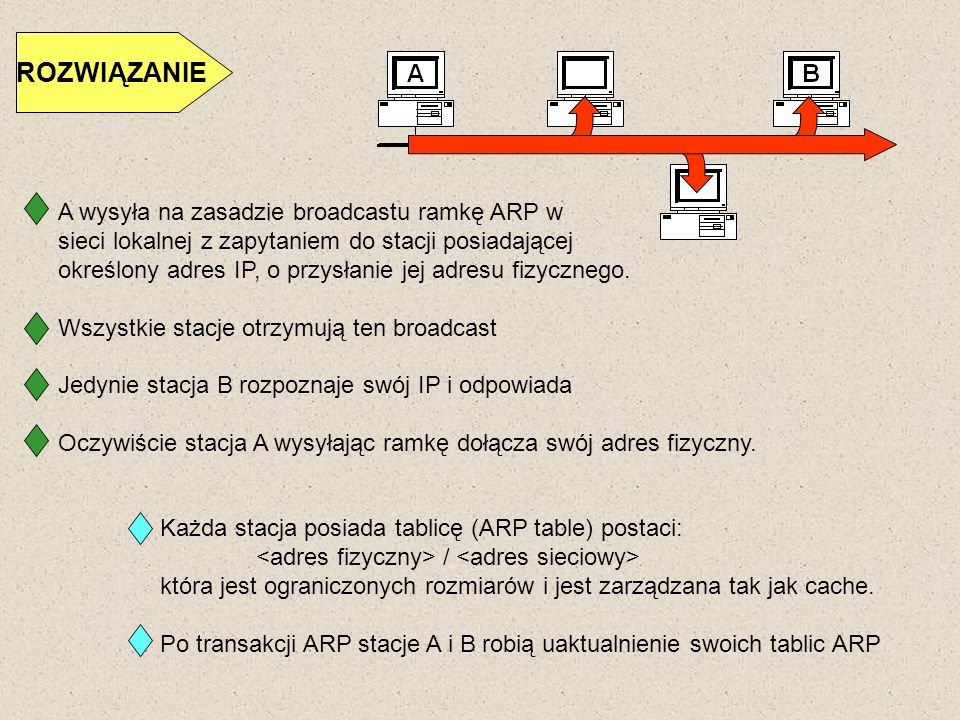 ROZWIĄZANIE A wysyła na zasadzie broadcastu ramkę ARP w sieci lokalnej z zapytaniem do stacji posiadającej określony adres IP, o przysłanie jej adresu