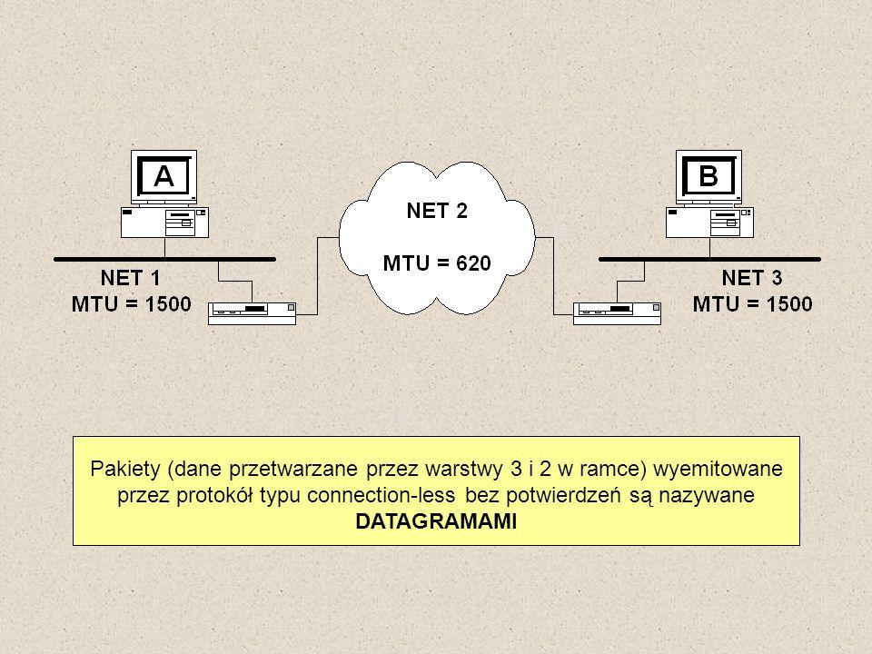 Pakiety (dane przetwarzane przez warstwy 3 i 2 w ramce) wyemitowane przez protokół typu connection-less bez potwierdzeń są nazywane DATAGRAMAMI