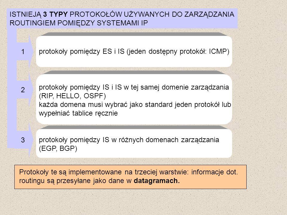 ISTNIEJĄ 3 TYPY PROTOKOŁÓW UŻYWANYCH DO ZARZĄDZANIA ROUTINGIEM POMIĘDZY SYSTEMAMI IP 1 protokoły pomiędzy ES i IS (jeden dostępny protokół: ICMP) prot