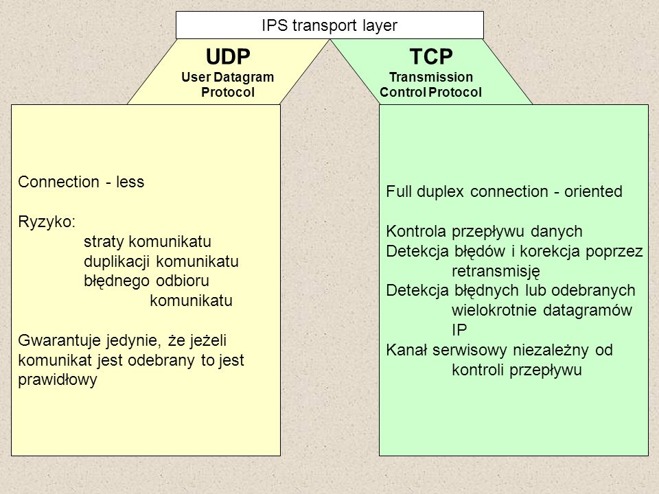 IPS transport layer UDP User Datagram Protocol TCP Transmission Control Protocol Connection - less Ryzyko: straty komunikatu duplikacji komunikatu błę