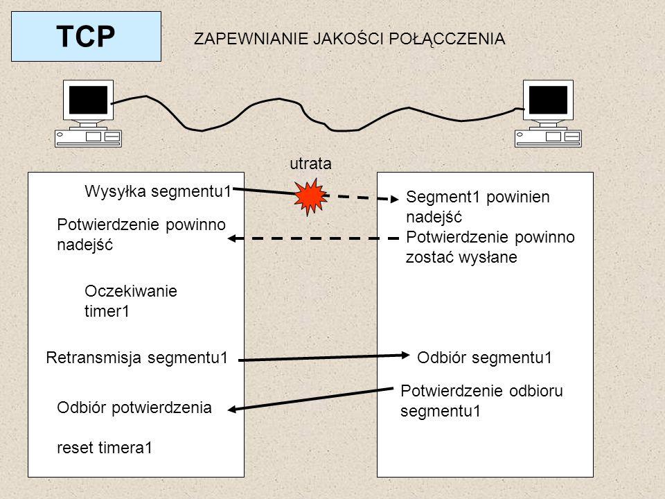 TCP Wysyłka segmentu1 utrata Segment1 powinien nadejść Potwierdzenie powinno zostać wysłane Potwierdzenie powinno nadejść Oczekiwanie timer1 Retransmi