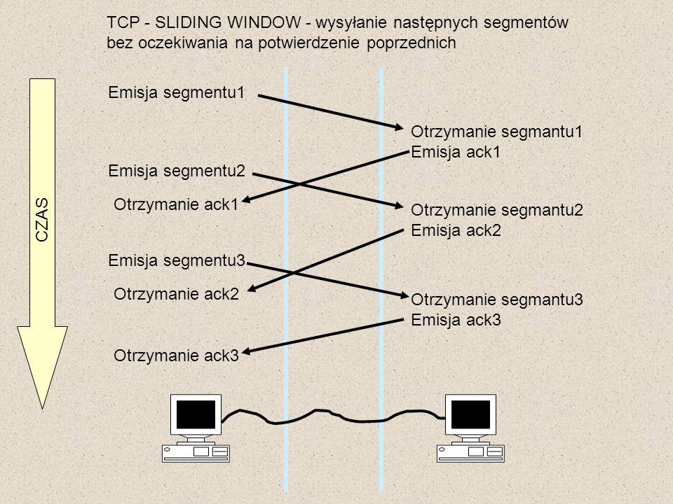 TCP - SLIDING WINDOW - wysyłanie następnych segmentów bez oczekiwania na potwierdzenie poprzednich Emisja segmentu1 Otrzymanie segmantu1 Emisja ack1 E