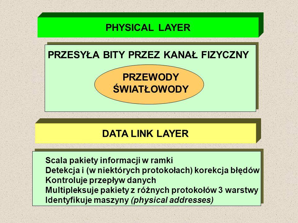 PHYSICAL LAYER PRZEWODY ŚWIATŁOWODY PRZESYŁA BITY PRZEZ KANAŁ FIZYCZNY DATA LINK LAYER Scala pakiety informacji w ramki Detekcja i (w niektórych proto