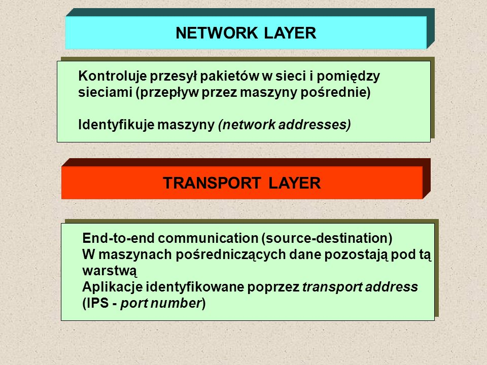 NETWORK LAYER Kontroluje przesył pakietów w sieci i pomiędzy sieciami (przepływ przez maszyny pośrednie) Identyfikuje maszyny (network addresses) TRAN