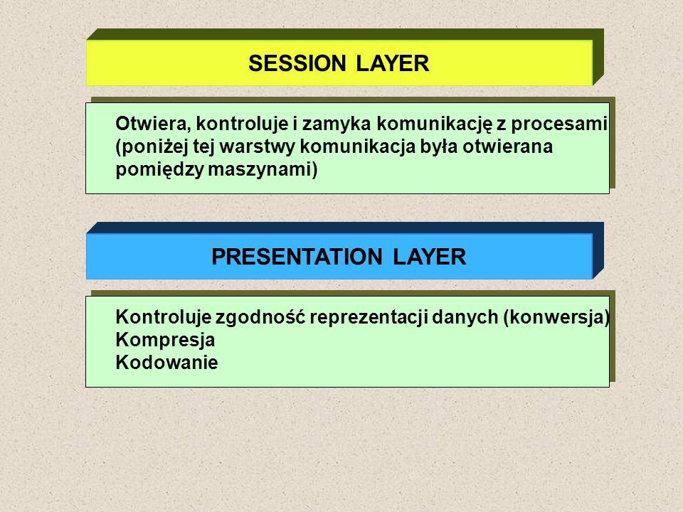 SESSION LAYER Otwiera, kontroluje i zamyka komunikację z procesami (poniżej tej warstwy komunikacja była otwierana pomiędzy maszynami) PRESENTATION LA