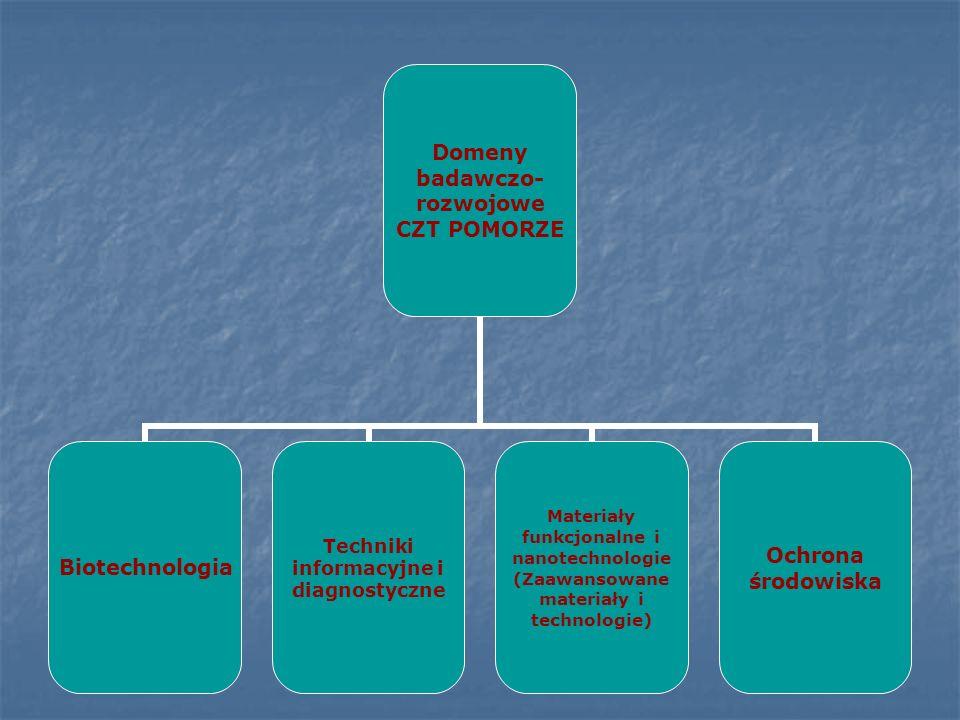 Domeny badawczo- rozwojowe CZT POMORZE Biotechnologia Techniki informacyjne i diagnostyczne Materiały funkcjonalne i nanotechnologie (Zaawansowane mat