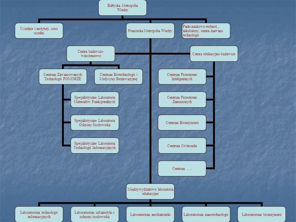 Ceramika nadprzewodnikowa do zastosowań energetycznych Technologie otrzymywania ceramik nadprzewodników YBaCuO i BiSrCaCuO do wytwarzania: elementów nadprzewodzących elektromagnesów ograniczników prądowych kabli nadprzewodzących czujników [Nature 414(2001)368]