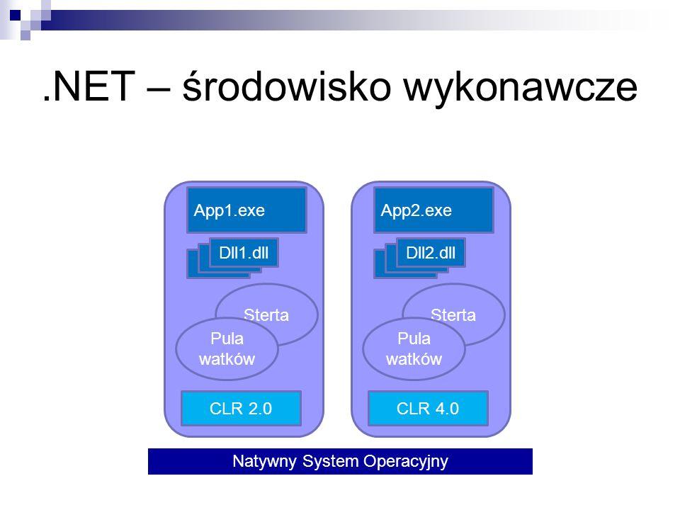 .NET – środowisko wykonawcze Natywny System Operacyjny CLR 2.0 Sterta Pula watków App1.exe Dll1.dll CLR 4.0 Sterta Pula watków App2.exe Dll2.dll