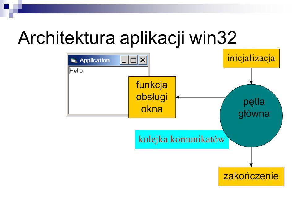 Organizacja przetwarzania komunikatów GetMessage() – pobiera komunikat z kolejki TranslateMessage() – umożliwia systemowi lub funkcjom użytkownika przekształcenie niektórych komunikatów z klawiatury DispatchMessage() – inicjuje przekazanie komunikatu jako parametru odpowiedniego wołania funkcji obsługi okna PeekMessage() – pozwala sprawdzić czy jest jakiś komunikat w kolejce while( GetMessage( &msg, NULL, 0, 0 ) ) { TranslateMessage( &msg ); DispatchMessage( &msg ); }