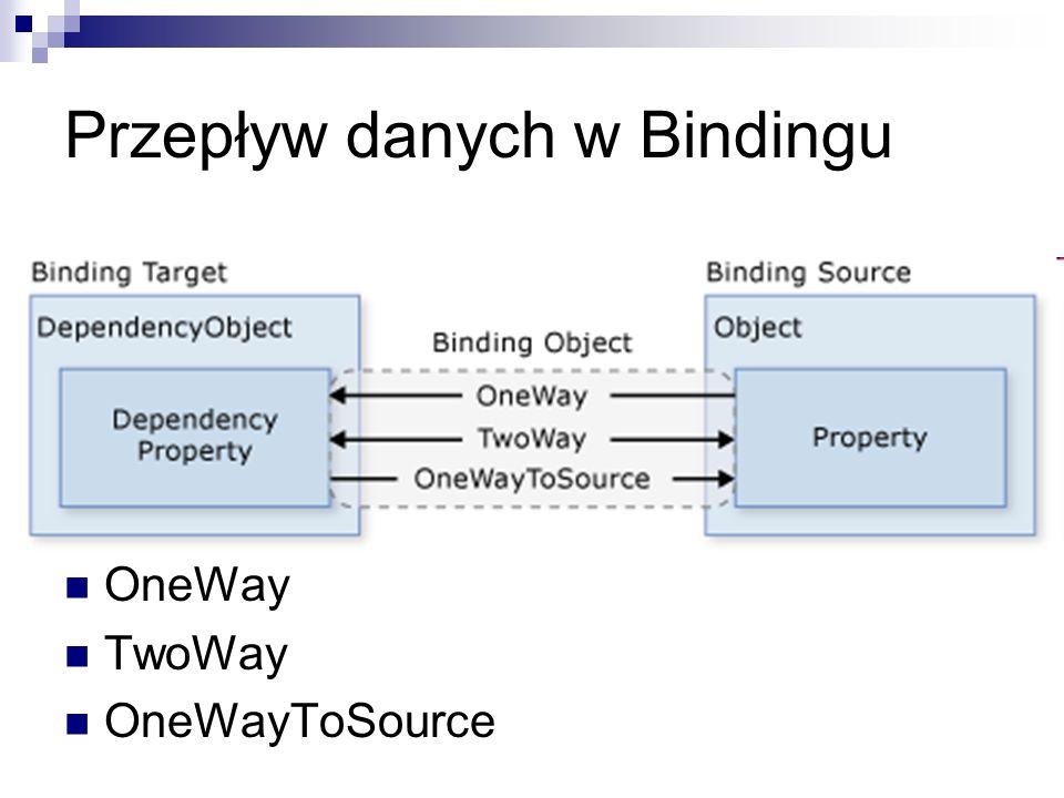 Przepływ danych w Bindingu OneWay TwoWay OneWayToSource