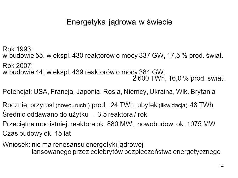 14 Energetyka jądrowa w świecie Rok 1993: w budowie 55, w ekspl. 430 reaktorów o mocy 337 GW, 17,5 % prod. świat. Rok 2007: w budowie 44, w ekspl. 439