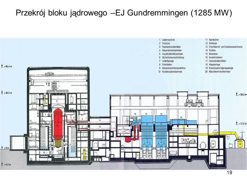 19 Przekrój bloku jądrowego –EJ Gundremmingen (1285 MW)
