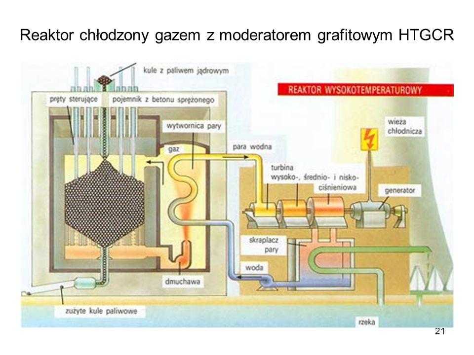 21 Reaktor chłodzony gazem z moderatorem grafitowym HTGCR
