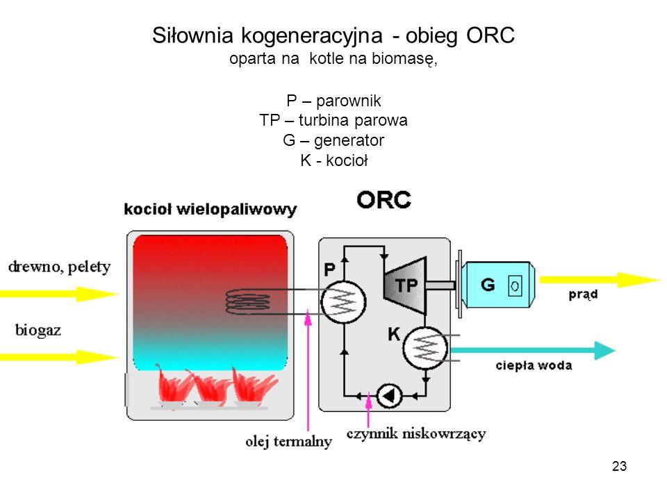 23 Siłownia kogeneracyjna - obieg ORC oparta na kotle na biomasę, P – parownik TP – turbina parowa G – generator K - kocioł