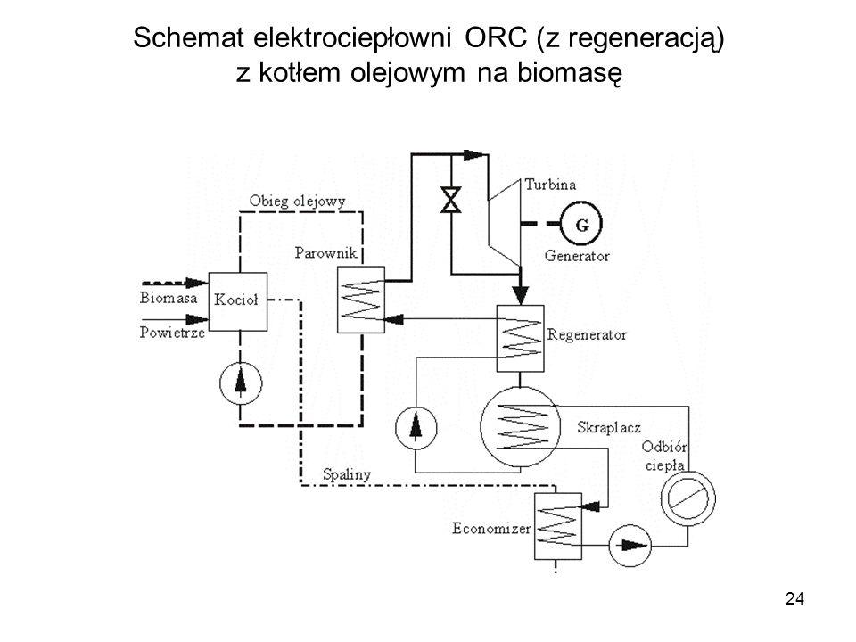 24 Schemat elektrociepłowni ORC (z regeneracją) z kotłem olejowym na biomasę