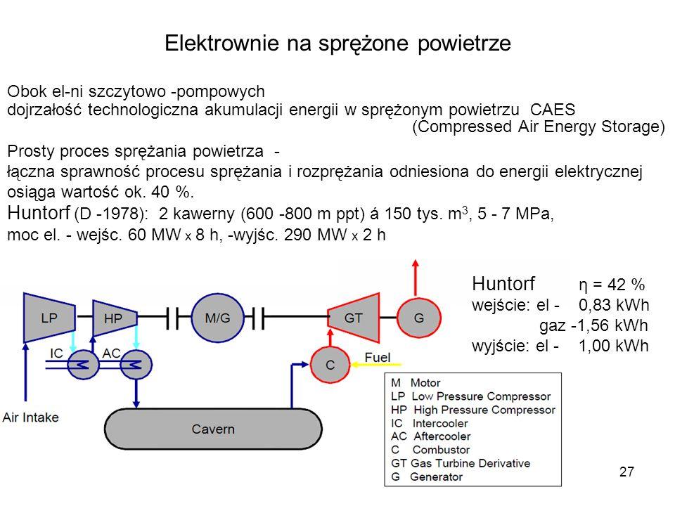 27 Elektrownie na sprężone powietrze Obok el-ni szczytowo -pompowych dojrzałość technologiczna akumulacji energii w sprężonym powietrzu CAES (Compress